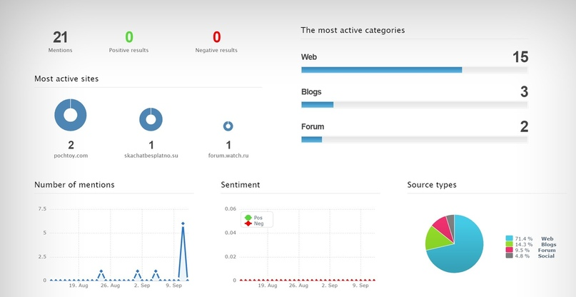 10 полезных инструментов для интернет-маркетолога, изображение №2