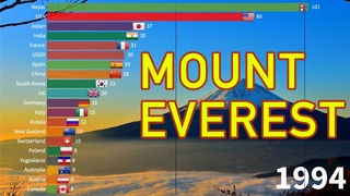 Countries with Most Successful Mount Everest Summits (1953 - 2021) #MountEverest #Everest2021