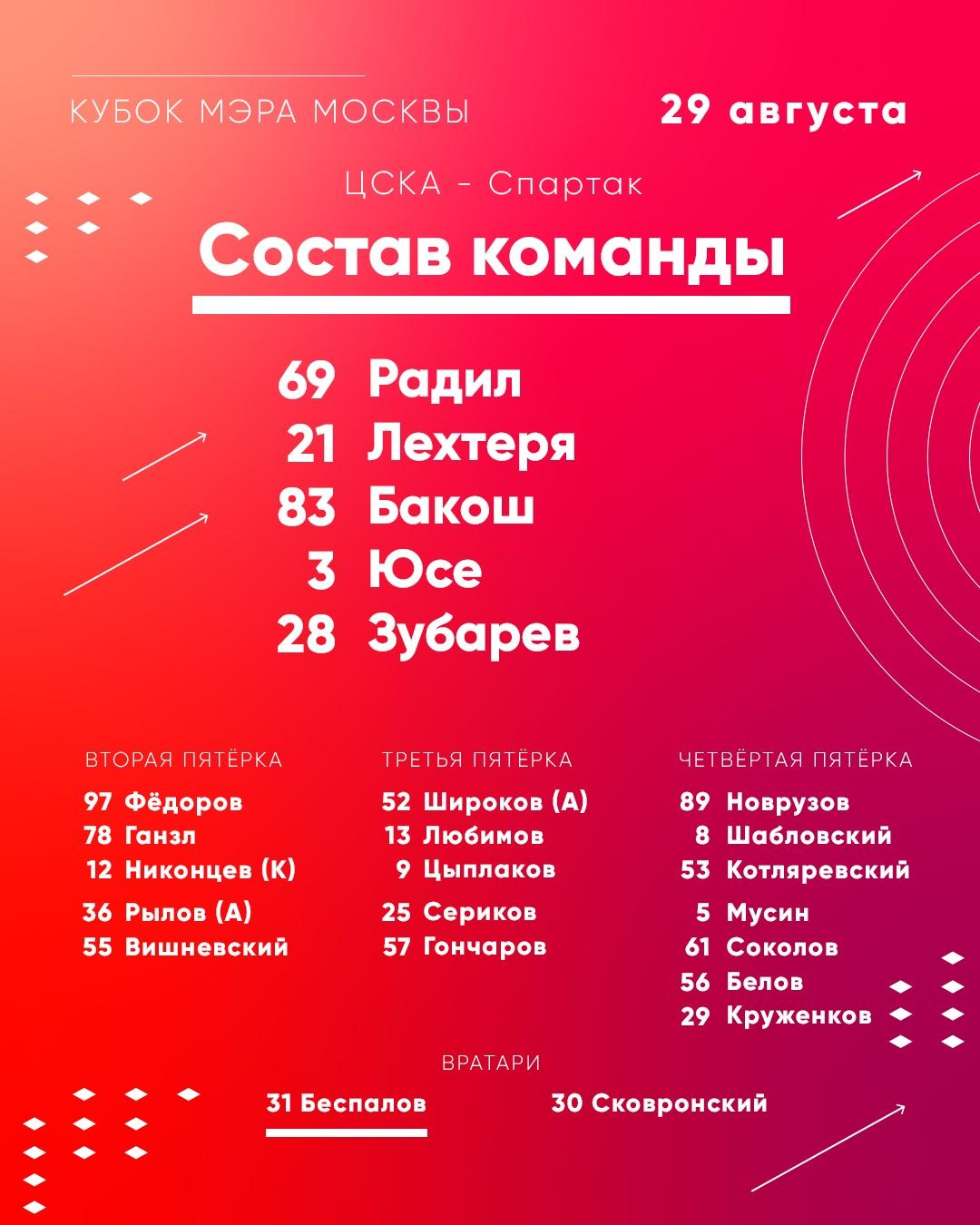 Состав «Спартака» на матч «Кубка мэра» с ЦСКА