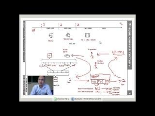 Назначение операционных систем и история их развития