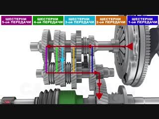 Трансмиссия автомобиля. Общее устройство, принцип работы и строение трансмиссии