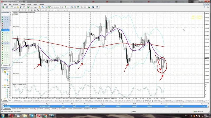 Покупка евро фунт покупка золота XAU USD Торговля онлайн 3 апреля 2019 года