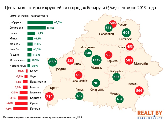 Продажи квартир в крупных городах региона выросли на треть. Итоги III квартала 2019 года в Брестской области