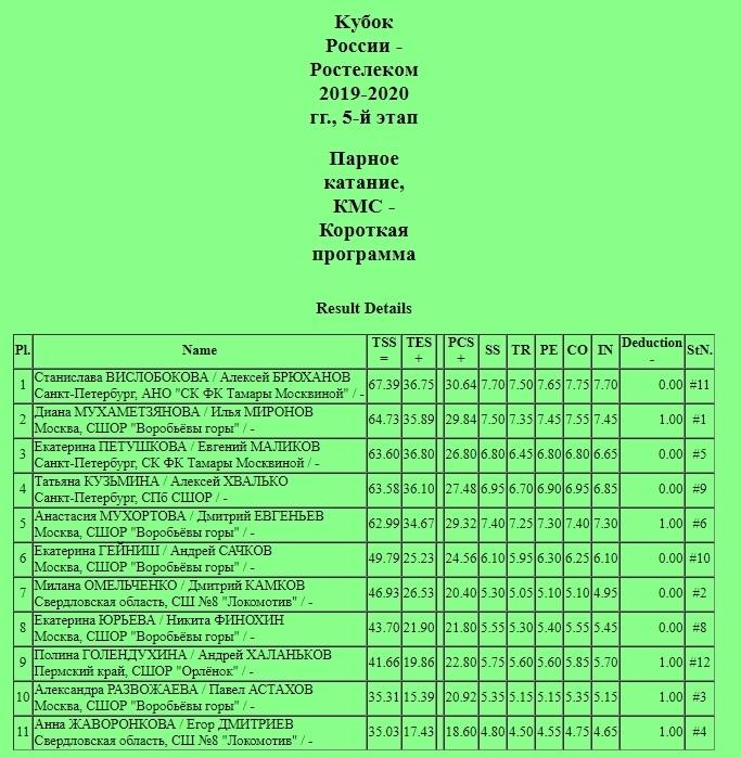 Кубок России (все этапы и финал) 2019-2020 - Страница 8 UjCaNjH9bJg