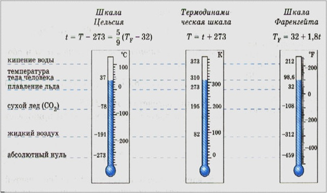 шкалы температуры