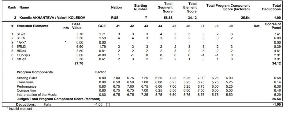 JGP - 2 этап. 28.08 - 31.08 Лэйк Плэсид, США  - Страница 2 MUkpElM_3YU