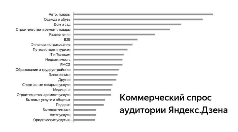 Коммерческие интересы аудитории «Дзена» (инфографика «Яндекс»)