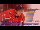 NHL All-Time Goals Leaders | Can Ovechkin beat Gretzky's career goals record?