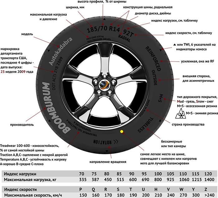 Типоразмер. Индексы нагрузки и скорости шин, изображение №2