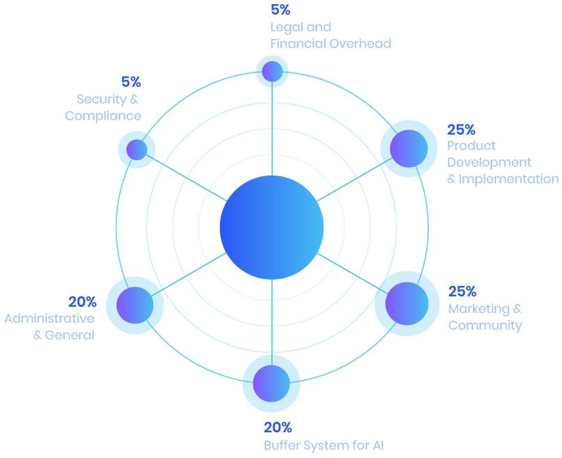 Cowrium은 세계 중소기업을 주도하는 블록 체인 플랫폼입니다 (그림 6).