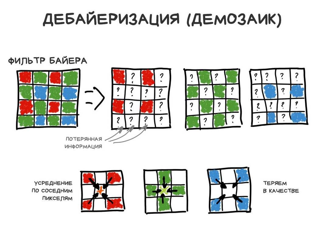 Дебайеризация (демозаик)