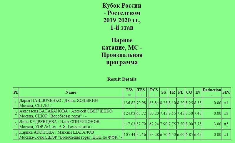 Кубок России (все этапы и финал) 2019-2020 - Страница 2 PyXU8EWZRKo