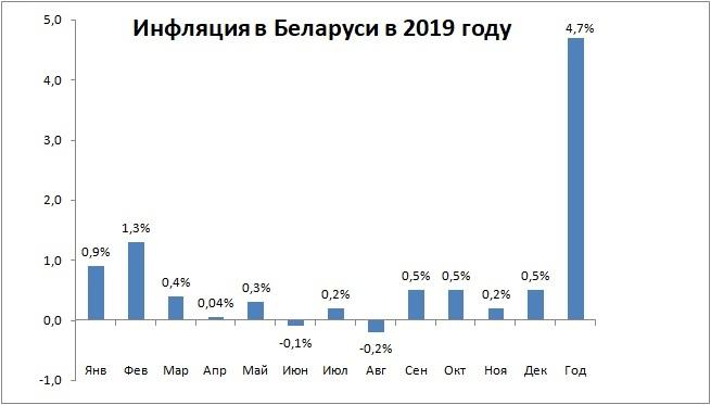 График инфляции в Беларуси в 2019 году, с разбивкой по месяцам