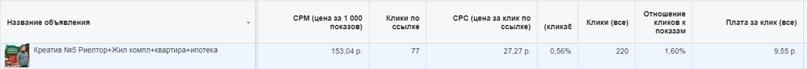 Как нарастить Instagram аудиторию топового риэлтора из Санкт-Петербурга, изображение №2