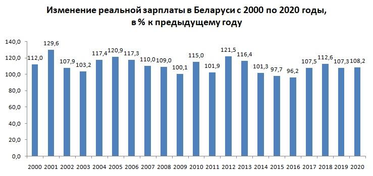 Реальная зарплата в Беларуси в 2000-2020 годах