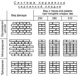 Метод колодезной кладки из кирпича