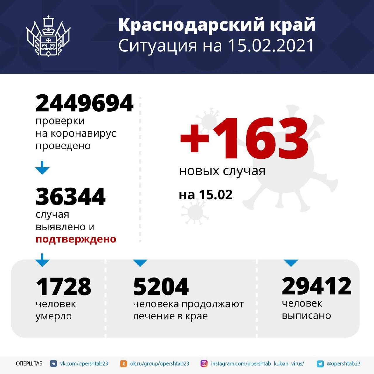 За сутки в регионе подтверждено 163 случая COVID-19⠀Среди...