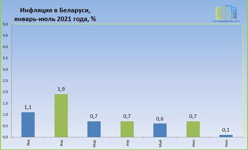 Инфляция в Беларуси в январе-июле 2021 года
