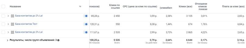 Статистика: таргет Facebook (Ads Manager) - Look-alike аудитория