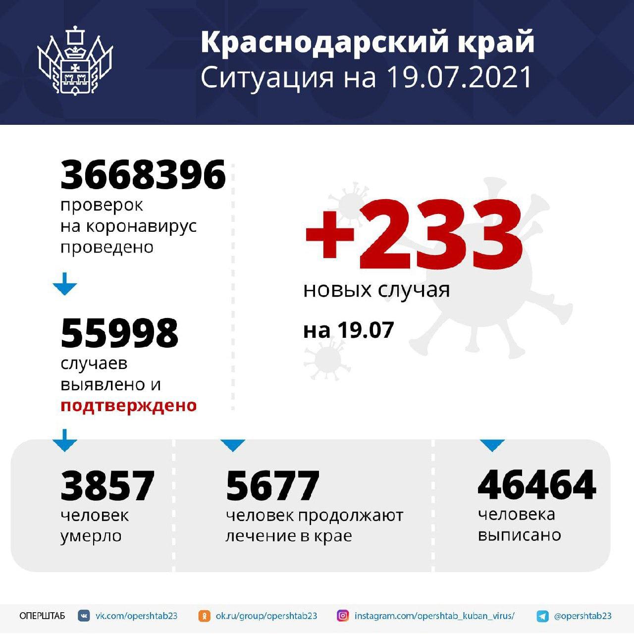 На Кубани за сутки подтвердили 233 новых случая...