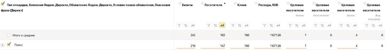 Как заработать больше денег на пиломатериалах и снизить расходы на рекламу, вложили 145 т. на Яндекс Директ, получили 436 заявок., изображение №8