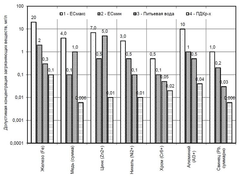 Рис. 1. Требования к качеству воды [2, 3, 8, 12]: 1 — наименее жесткие требования к качеству воды, сбрасываемой в ВО в странах ЕС, мг/л; 2 — наиболее жесткие требования к качеству воды, сбрасываемой в ВО в странах ЕС, мг/л; 3 — питьевая вода. Гигиенические требования к качеству воды централизованных систем питьевого водоснабжения. Контроль качества. СанПиН 2.1.4.1074-01; 4 — ПДК загрязняющих веществ в ВО рыбохозяйственного назначения, мг/л