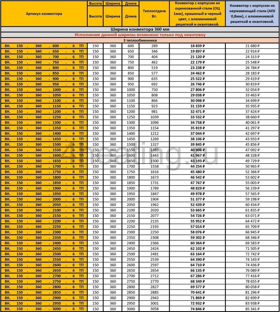 Прайс-лист внутрипольные конвекторы Vitron 150.360.6ТП