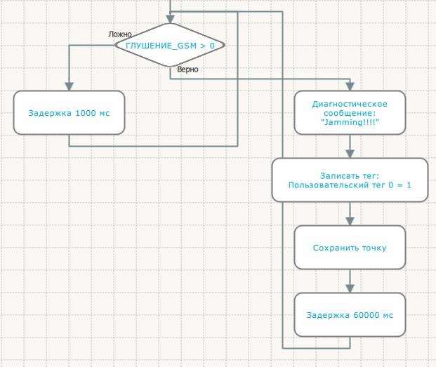 Определение глушения GSM-сигнала с помощью терминалов Galileosky, изображение №2