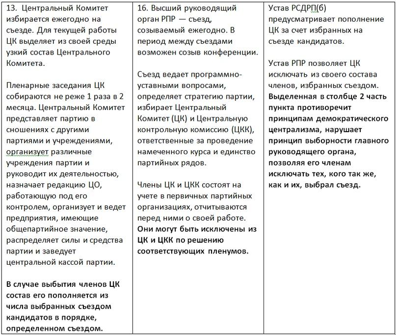 О КОММУНИСТИЧЕСКИХ ОРГАНИЗАЦИОННЫХ ПРИНЦИПАХ, изображение №4
