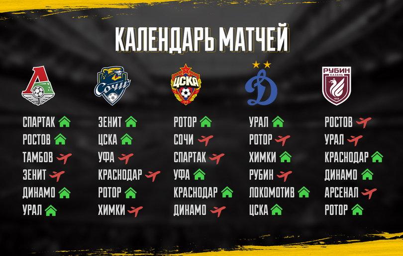 Расклады чемпионата России: «Спартак» пытается догнать «Зенит», 5 клубов метят в Лигу чемпионов