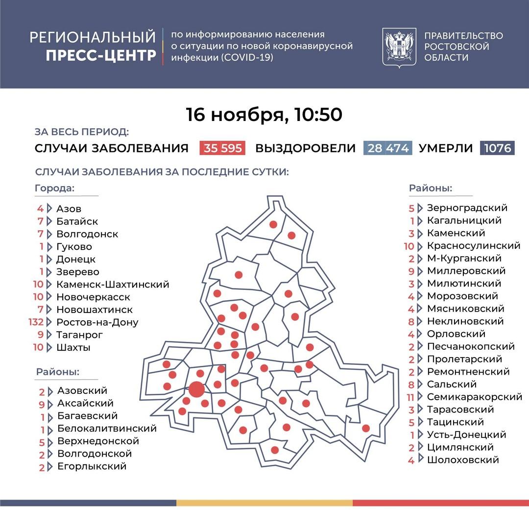 На Дону число инфицированных COVID-19 выросло на 314, в Таганроге 9 новых случаев